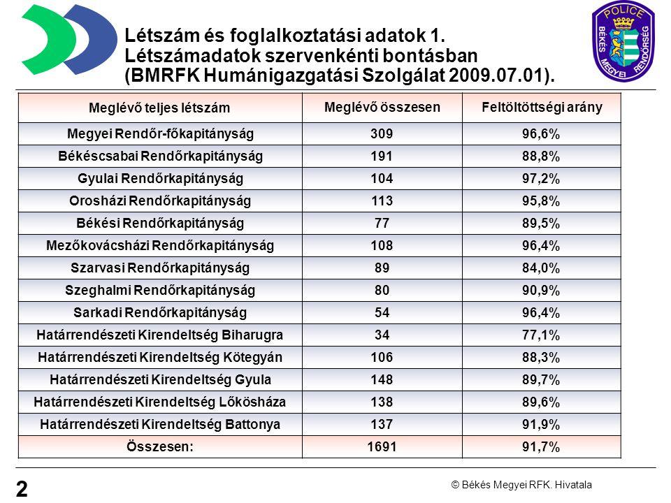 Létszám és foglalkoztatási adatok 1