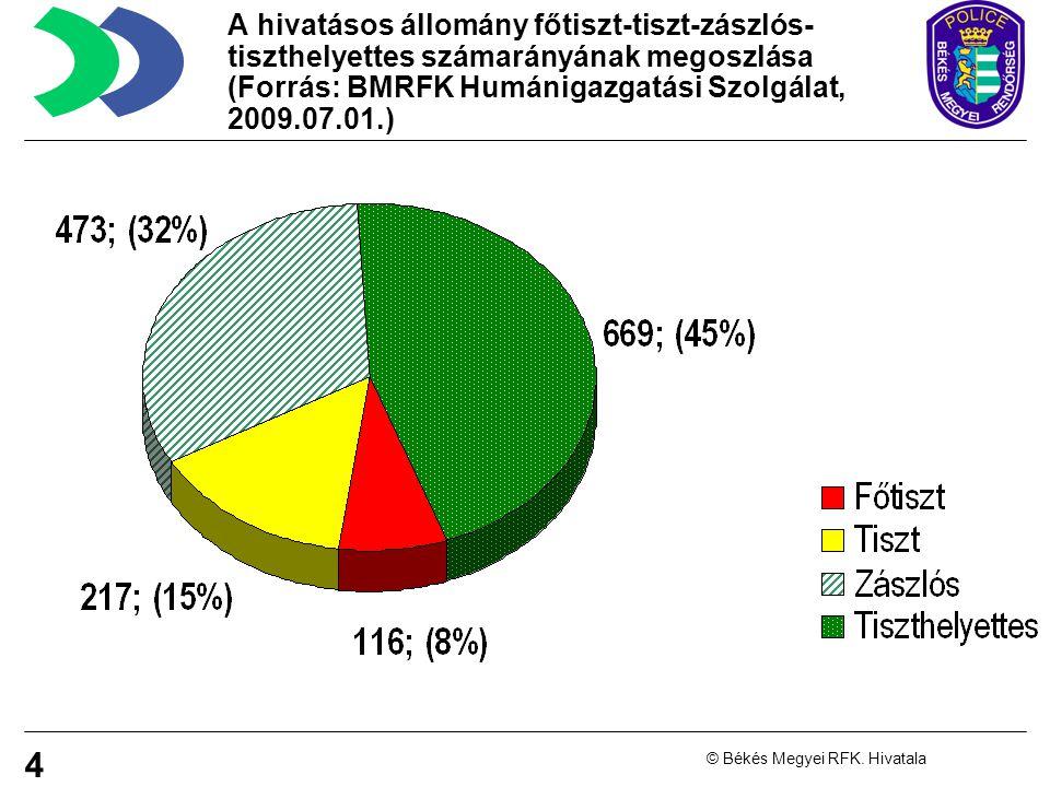 A hivatásos állomány főtiszt-tiszt-zászlós-tiszthelyettes számarányának megoszlása (Forrás: BMRFK Humánigazgatási Szolgálat, 2009.07.01.)
