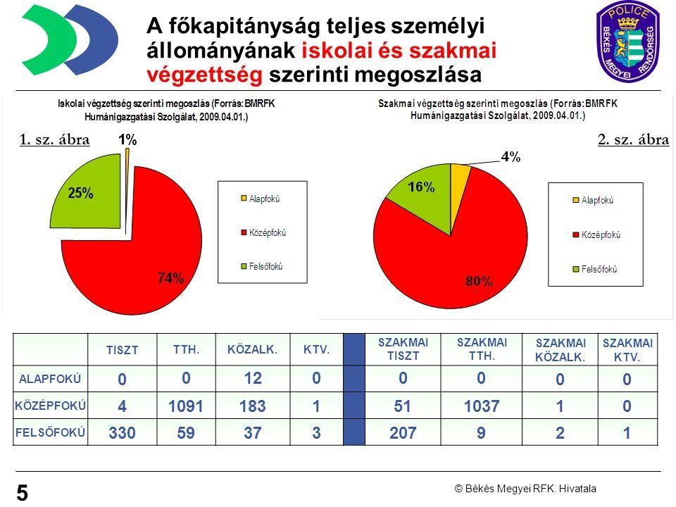 A főkapitányság teljes személyi állományának iskolai és szakmai végzettség szerinti megoszlása