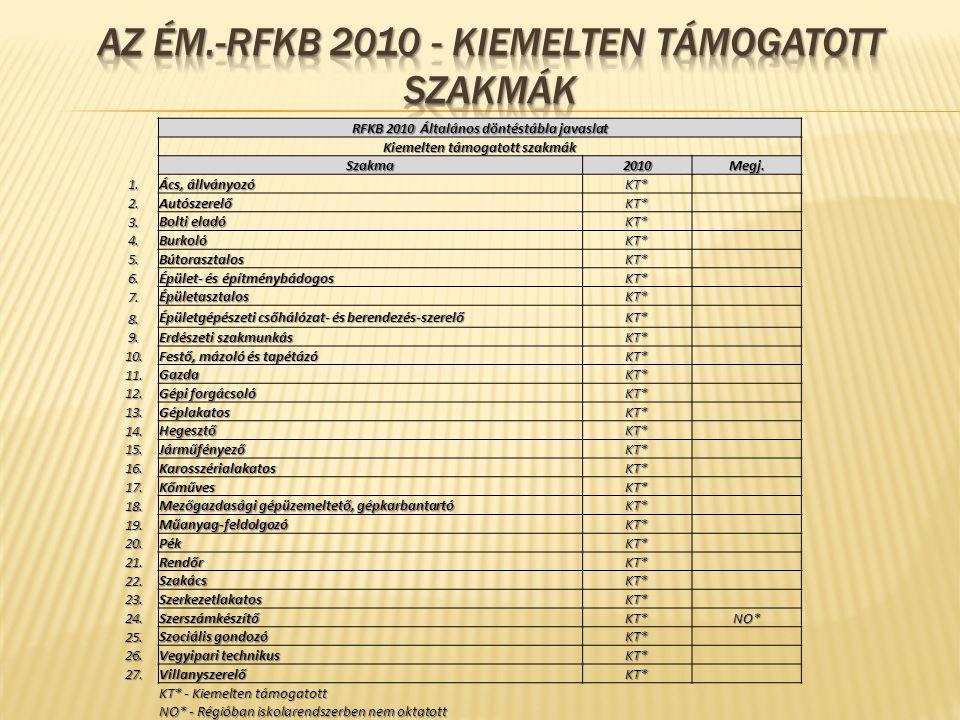 Az ém.-rfkb 2010 - kiemelten támogatott szakmák