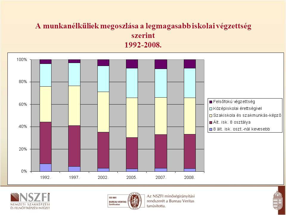 A munkanélküliek megoszlása a legmagasabb iskolai végzettség szerint 1992-2008.