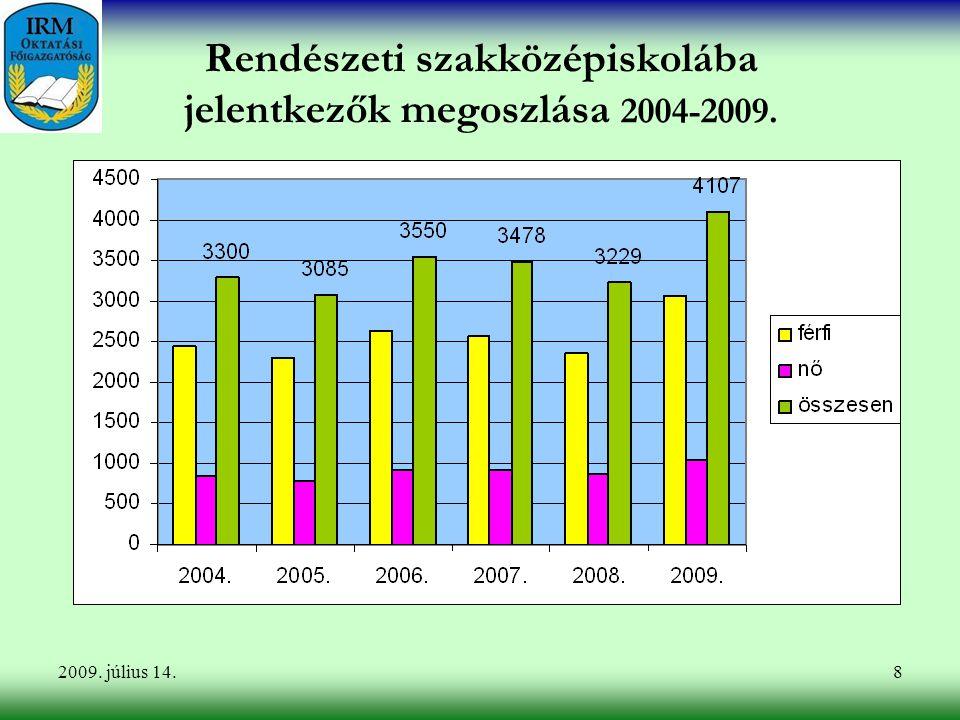 Rendészeti szakközépiskolába jelentkezők megoszlása 2004-2009.
