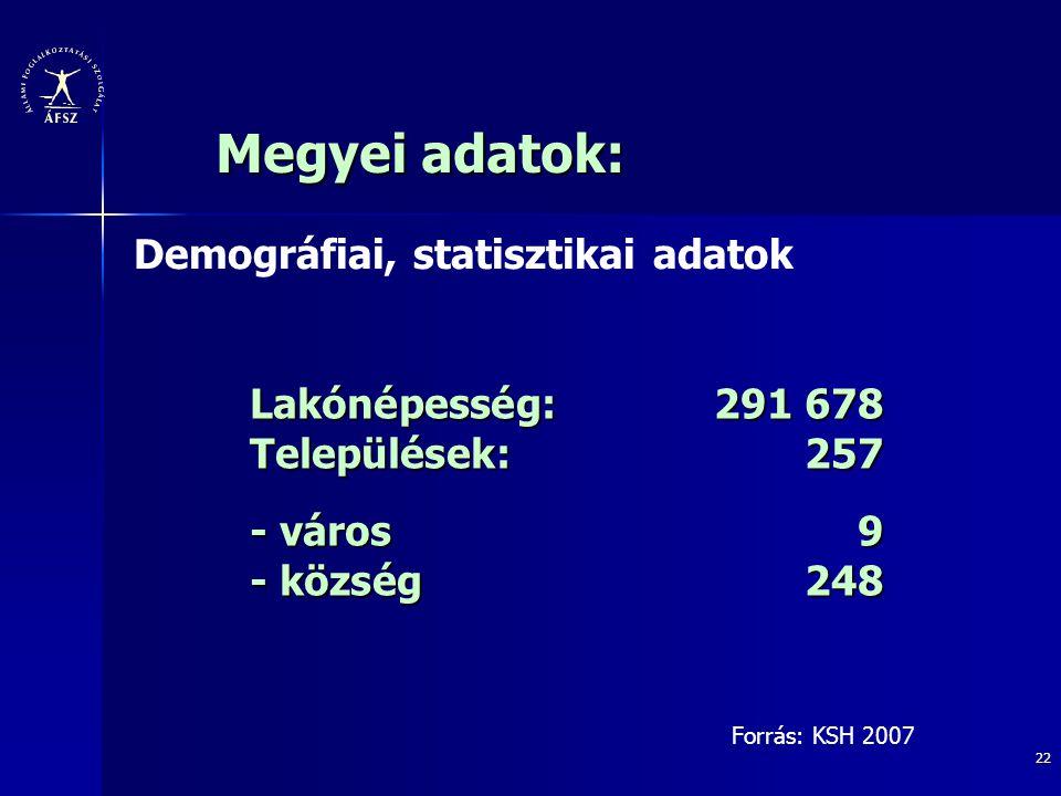 Lakónépesség: 291 678 Települések: 257 - város 9 - község 248
