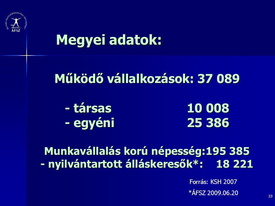 Megyei adatok: