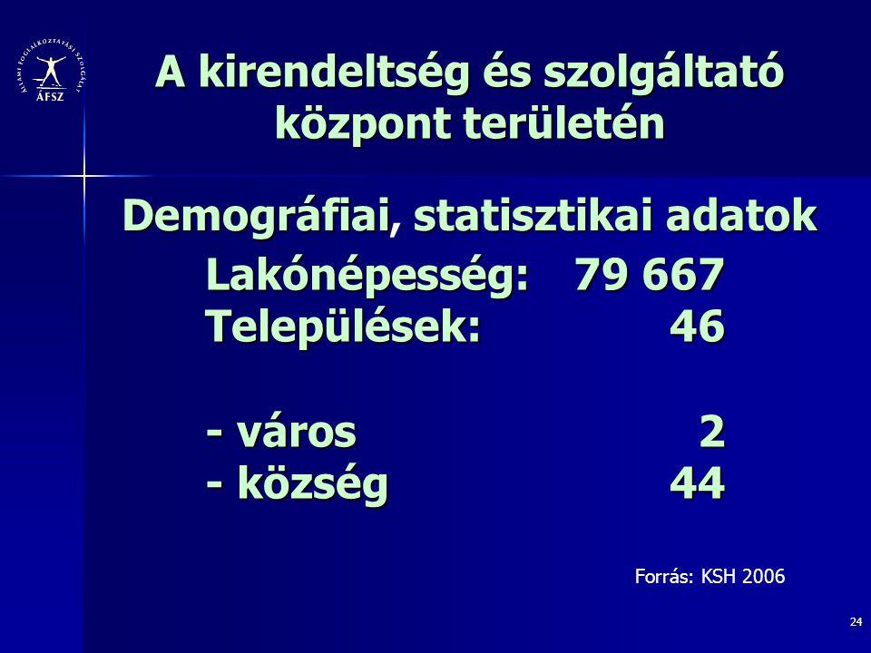 Lakónépesség: 79 667 Települések: 46 - város 2 - község 44