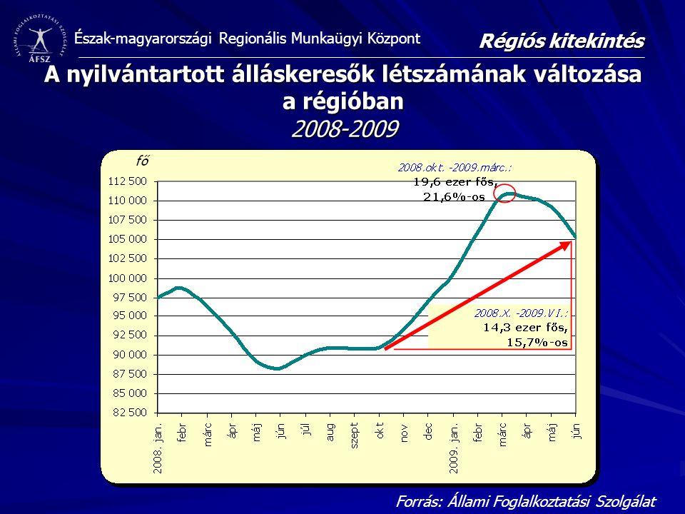 Régiós kitekintés A nyilvántartott álláskeresők létszámának változása a régióban 2008-2009.