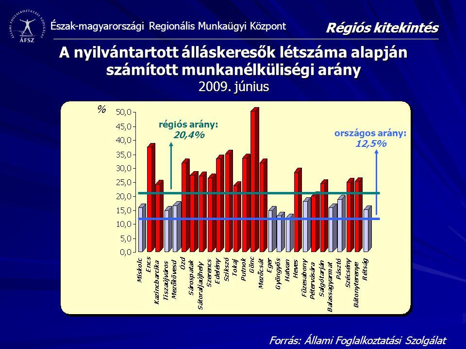 Régiós kitekintés A nyilvántartott álláskeresők létszáma alapján számított munkanélküliségi arány 2009. június.