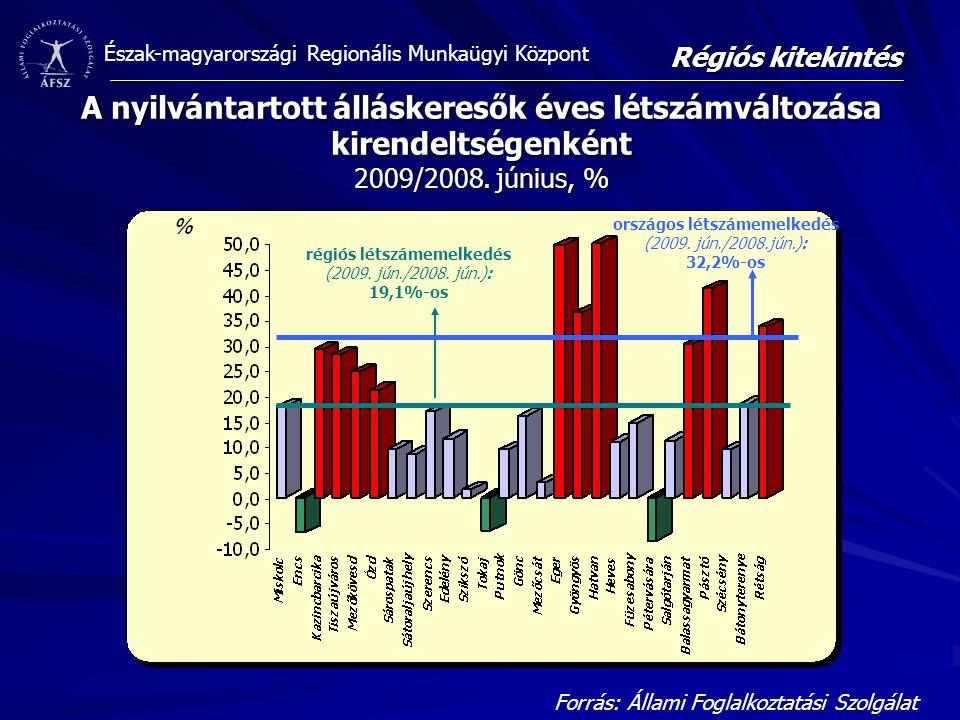 Régiós kitekintés A nyilvántartott álláskeresők éves létszámváltozása kirendeltségenként 2009/2008. június, %