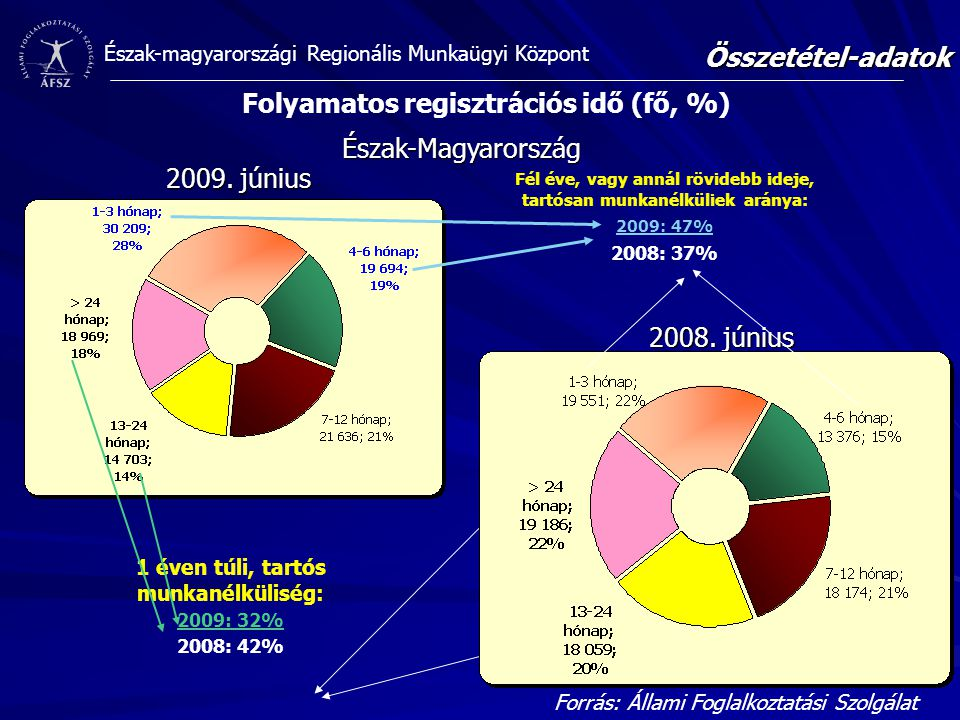 Folyamatos regisztrációs idő (fő, %)