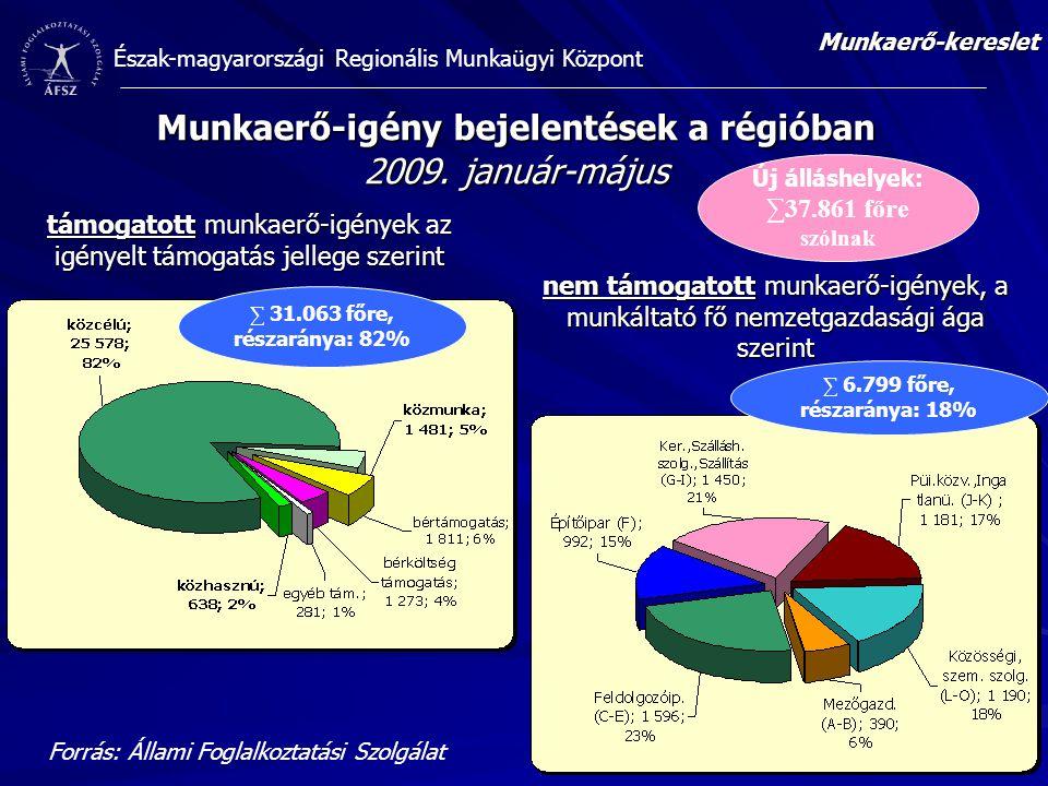 Munkaerő-igény bejelentések a régióban 2009. január-május