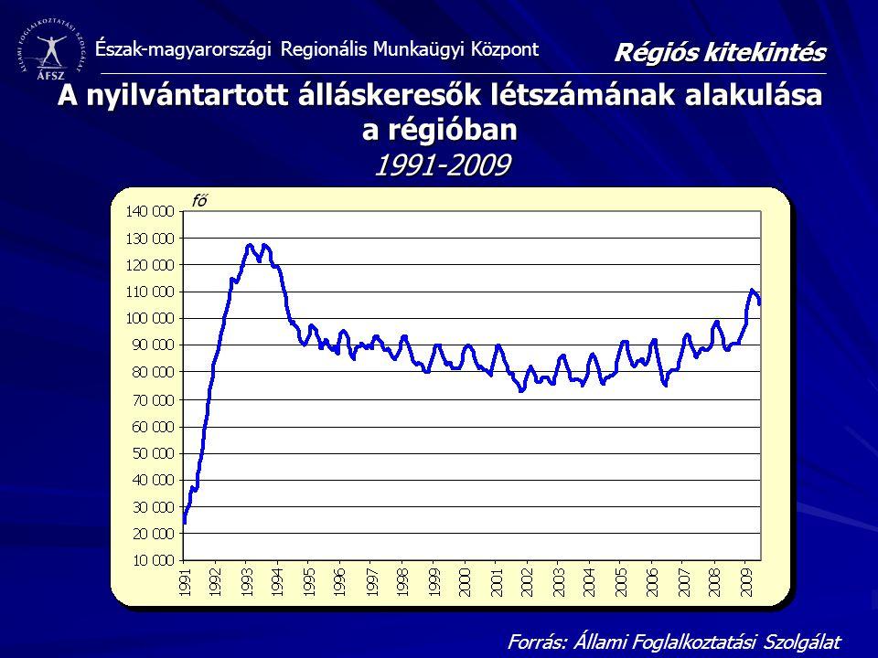 Régiós kitekintés A nyilvántartott álláskeresők létszámának alakulása a régióban 1991-2009.