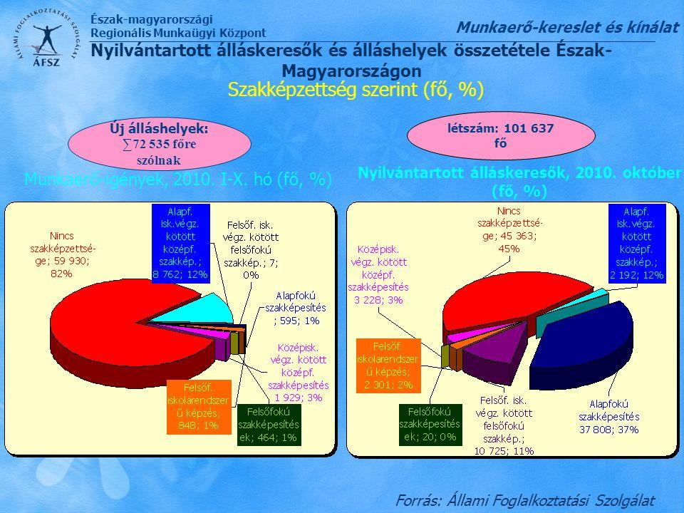 Szakképzettség szerint (fő, %)
