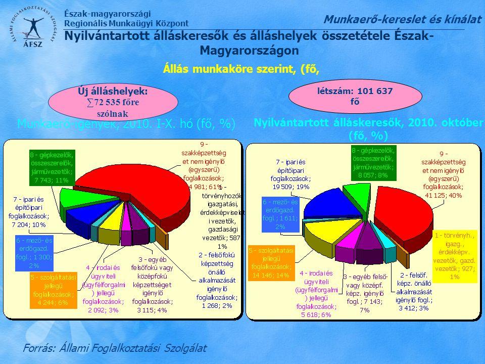 Munkaerő-igények, 2010. I-X. hó (fő, %)