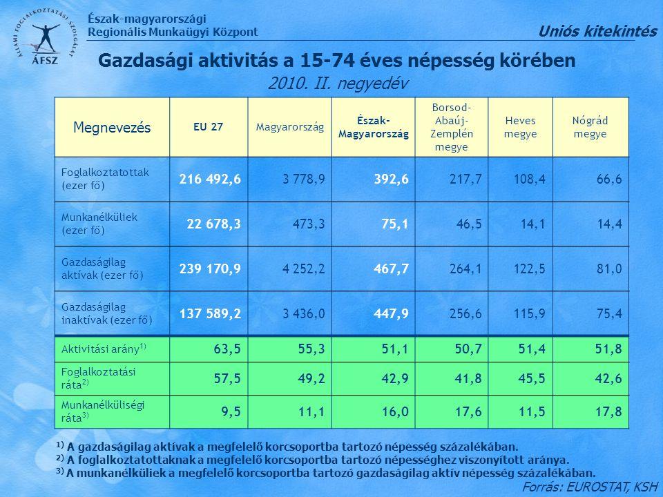 Gazdasági aktivitás a 15-74 éves népesség körében