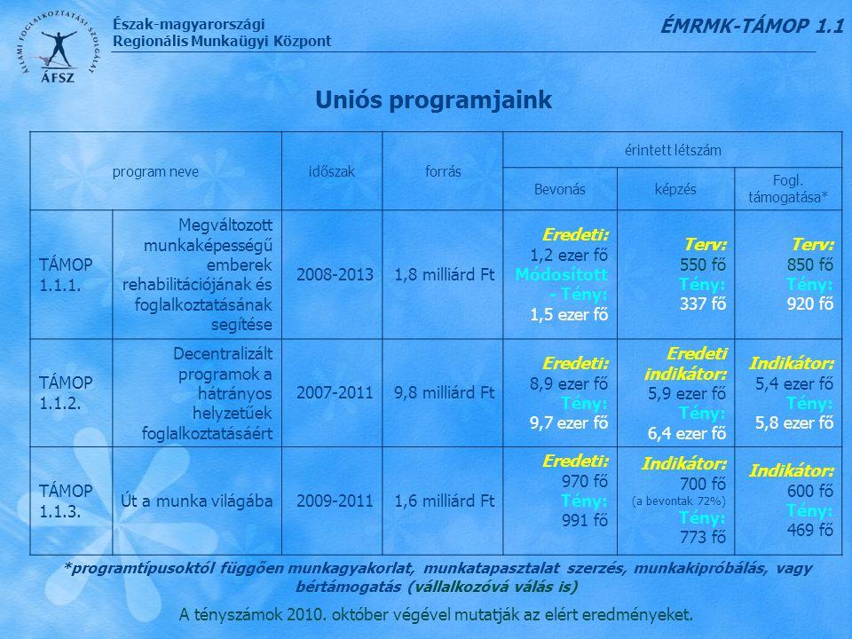 A tényszámok 2010. október végével mutatják az elért eredményeket.