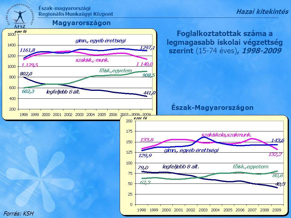 Hazai kitekintés Magyarországon. Foglalkoztatottak száma a legmagasabb iskolai végzettség szerint (15-74 éves), 1998-2009.