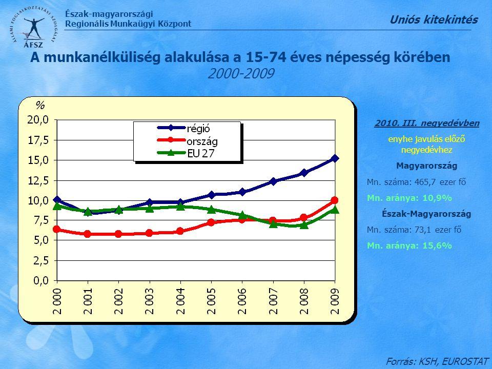 A munkanélküliség alakulása a 15-74 éves népesség körében 2000-2009