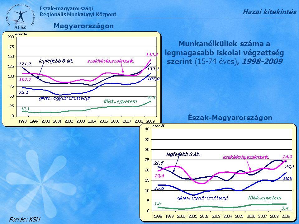 Hazai kitekintés Magyarországon. Munkanélküliek száma a legmagasabb iskolai végzettség szerint (15-74 éves), 1998-2009.