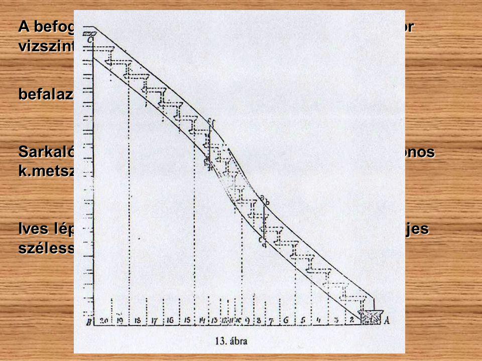 A befogott fokok fogadják a lépcsőpofákat → olykor vizszintesen is rögzitették
