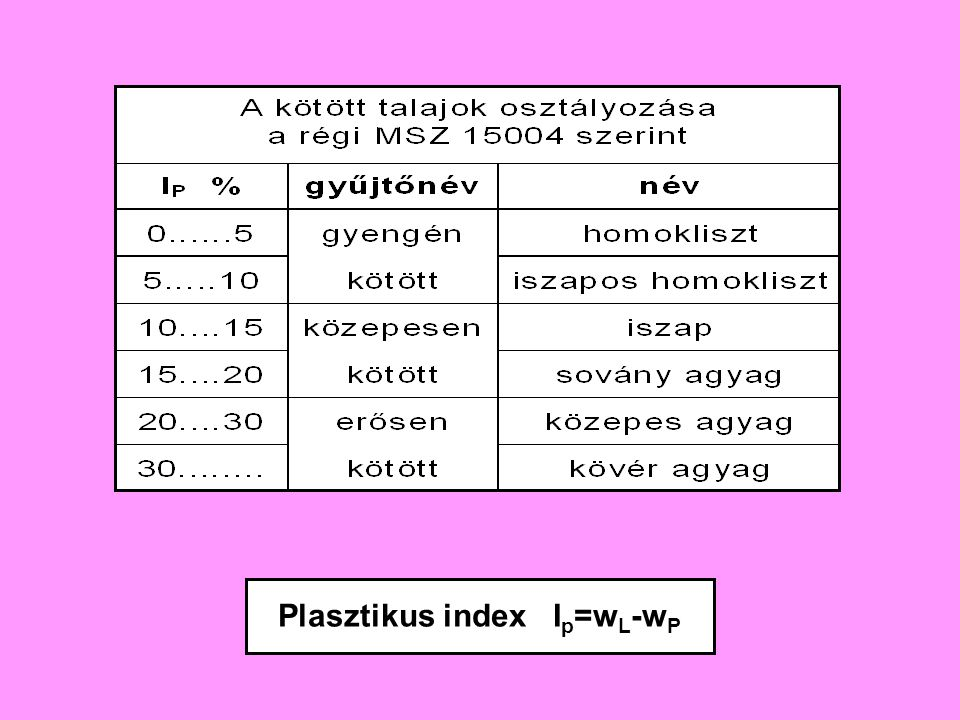 Plasztikus index Ip=wL-wP