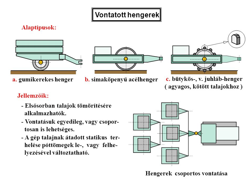 Vontatott hengerek Alaptípusok: a. gumikerekes henger