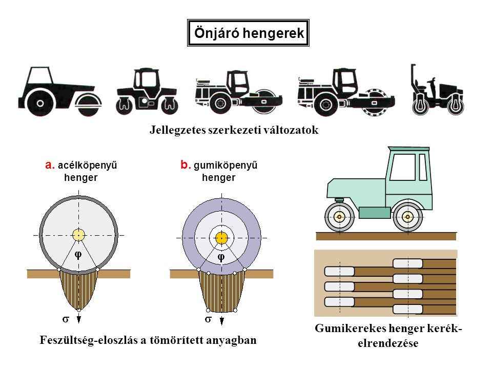 Önjáró hengerek Jellegzetes szerkezeti változatok a. acélköpenyű