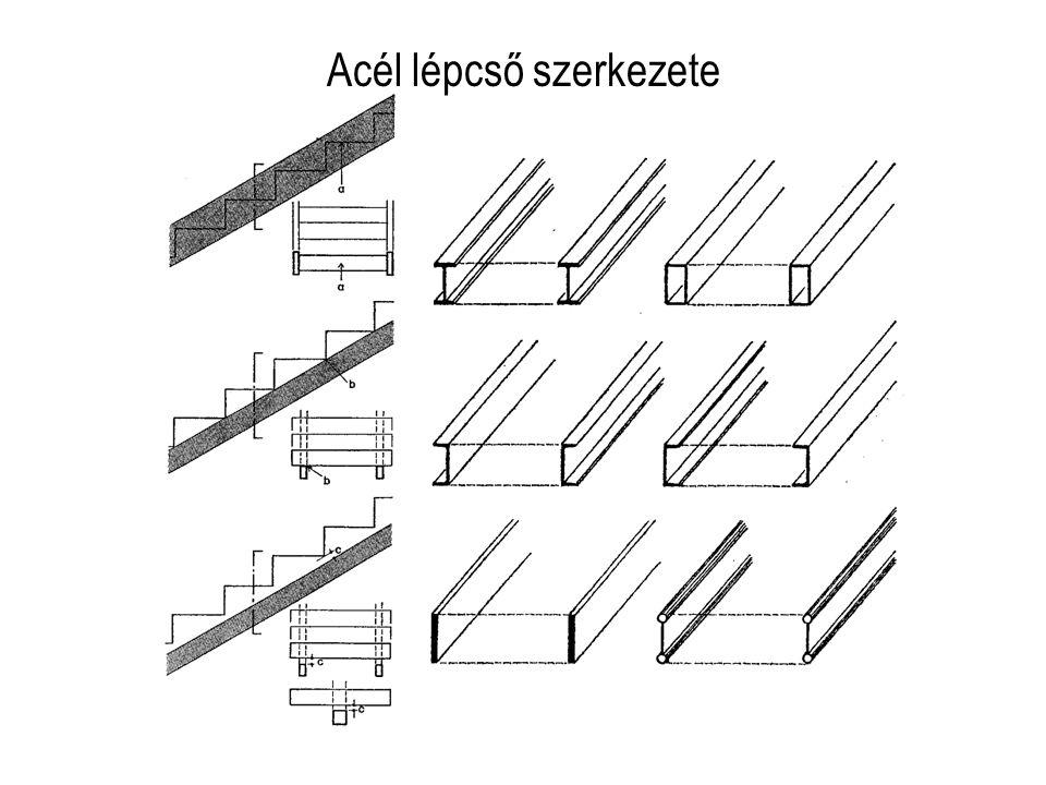 Acél lépcső szerkezete