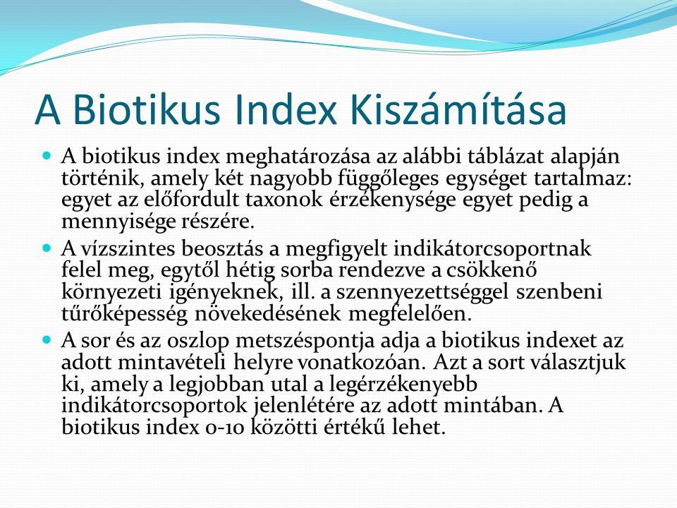 A Biotikus Index Kiszámítása