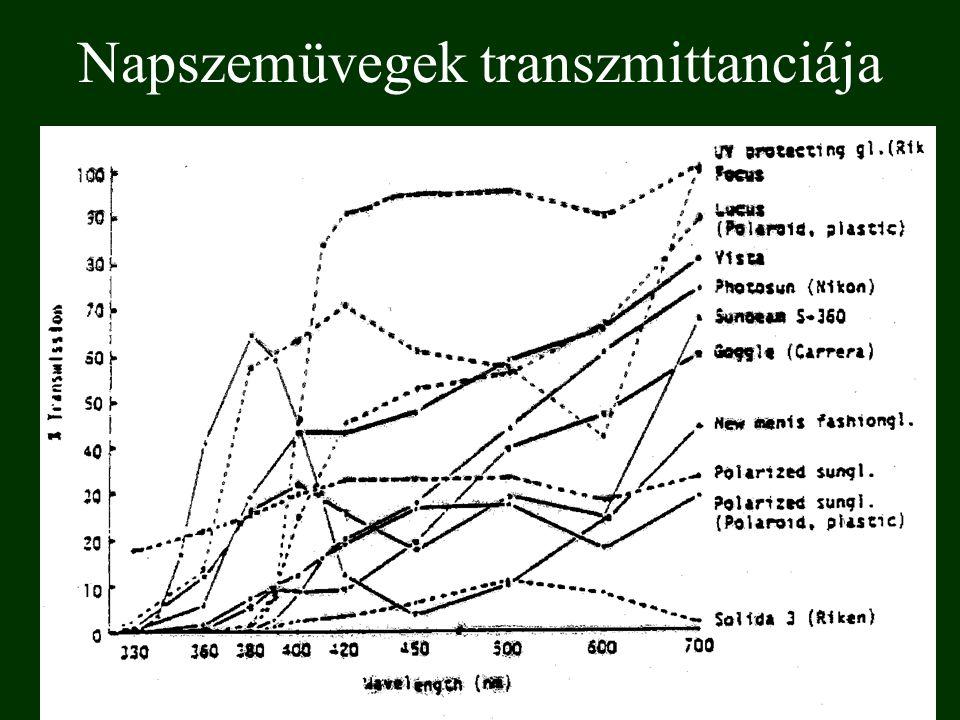 Napszemüvegek transzmittanciája