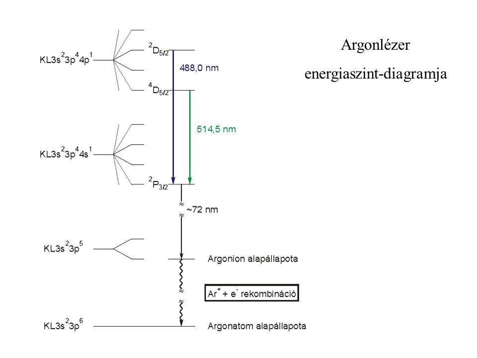 energiaszint-diagramja