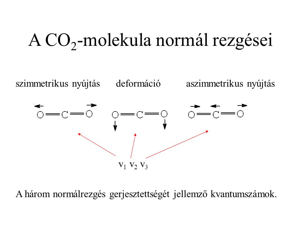 A CO2-molekula normál rezgései