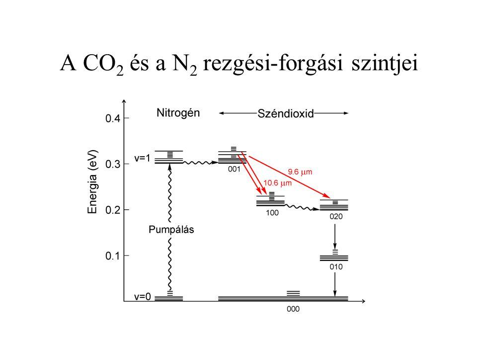 A CO2 és a N2 rezgési-forgási szintjei
