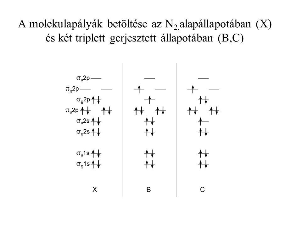 A molekulapályák betöltése az N2,alapállapotában (X) és két triplett gerjesztett állapotában (B,C)
