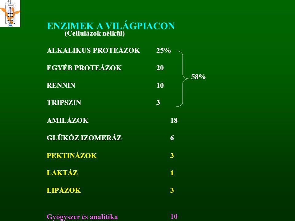ENZIMEK A VILÁGPIACON (Cellulázok nélkül) ALKALIKUS PROTEÁZOK 25%