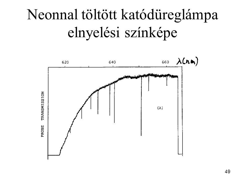 Neonnal töltött katódüreglámpa elnyelési színképe