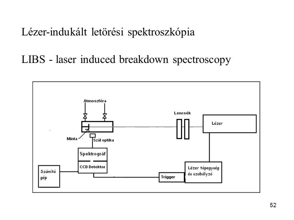 Lézer-indukált letörési spektroszkópia