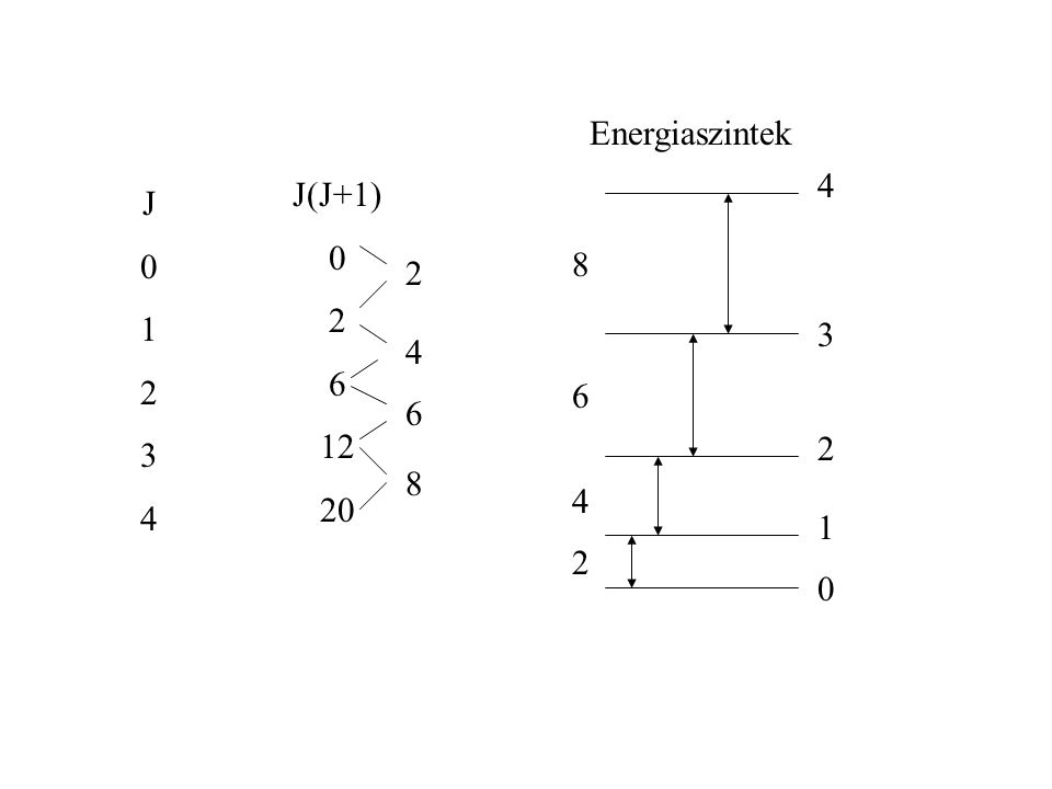 Energiaszintek 4 J(J+1) 2 6 12 20 J 1 2 3 4 8 2 3 4 6 6 2 8 4 1 2