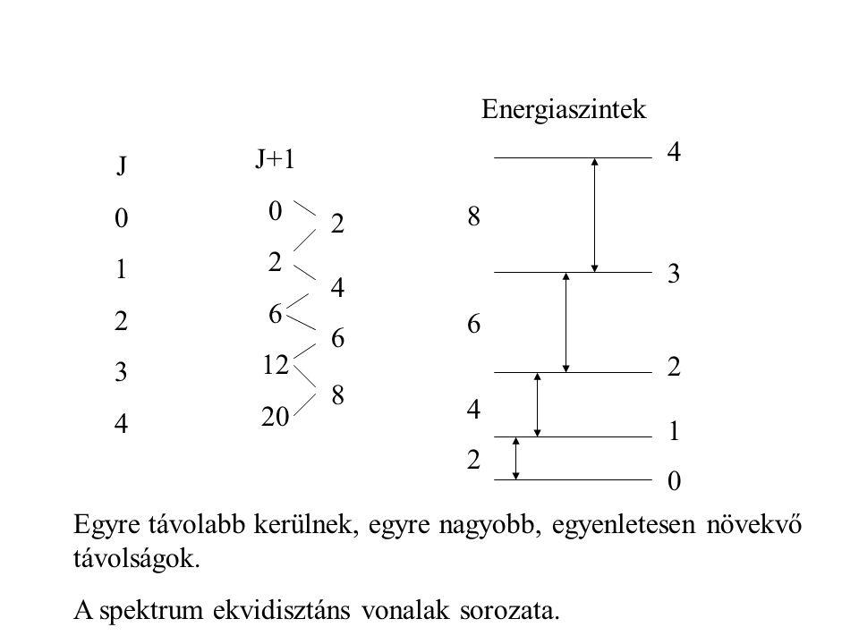Energiaszintek 4. J+1. 2. 6. 12. 20. J. 1. 2. 3. 4. 8. 2. 3. 4. 6. 6. 2. 8. 4. 1.