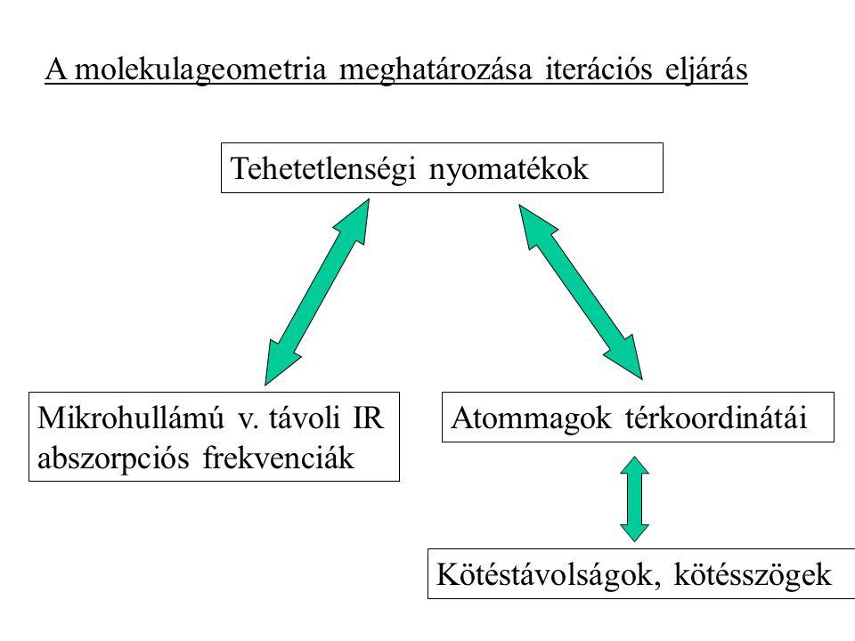 A molekulageometria meghatározása iterációs eljárás