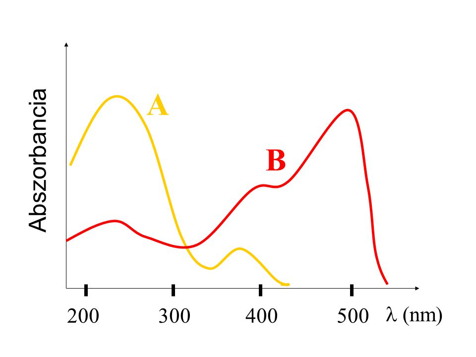 A Abszorbancia B 200 300 400 500 l (nm)