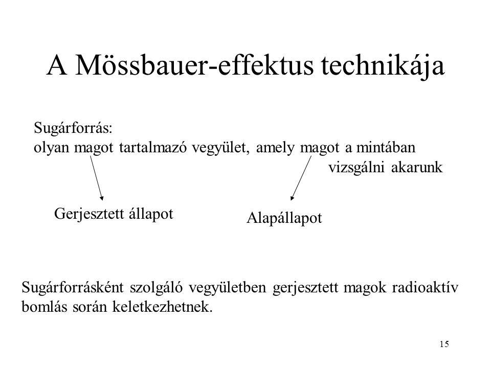 A Mössbauer-effektus technikája