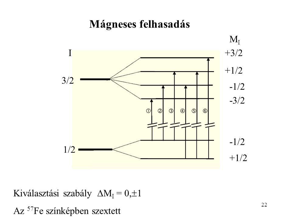 Mágneses felhasadás MI I +3/2 +1/2 3/2 -1/2 -3/2 -1/2 1/2 +1/2