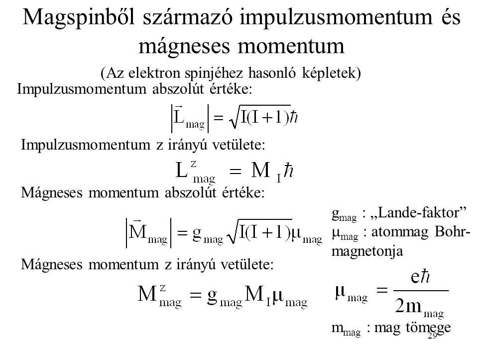 Magspinből származó impulzusmomentum és mágneses momentum