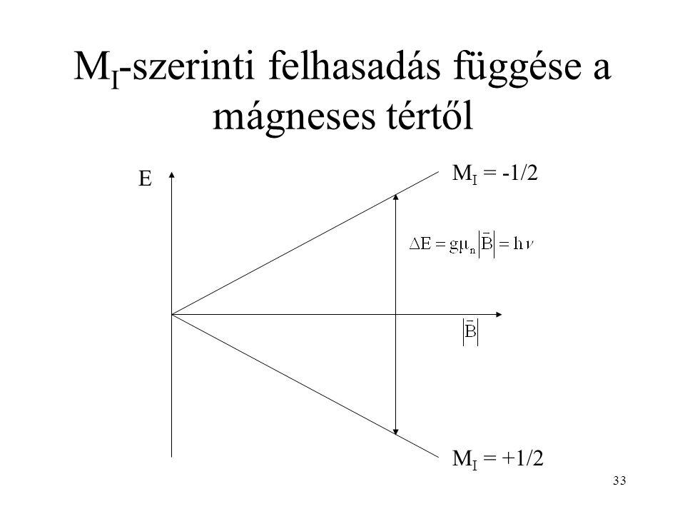 MI-szerinti felhasadás függése a mágneses tértől