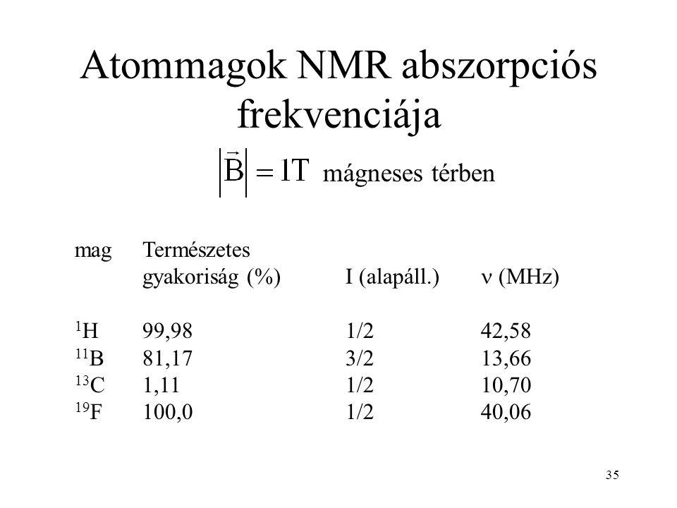 Atommagok NMR abszorpciós frekvenciája