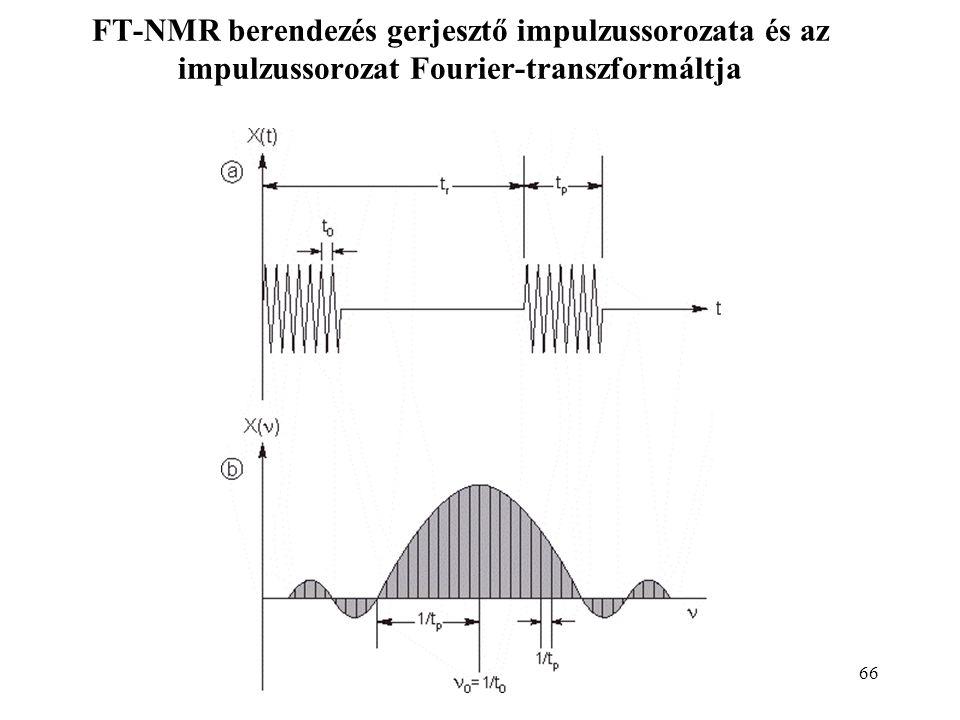 FT-NMR berendezés gerjesztő impulzussorozata és az impulzussorozat Fourier-transzformáltja