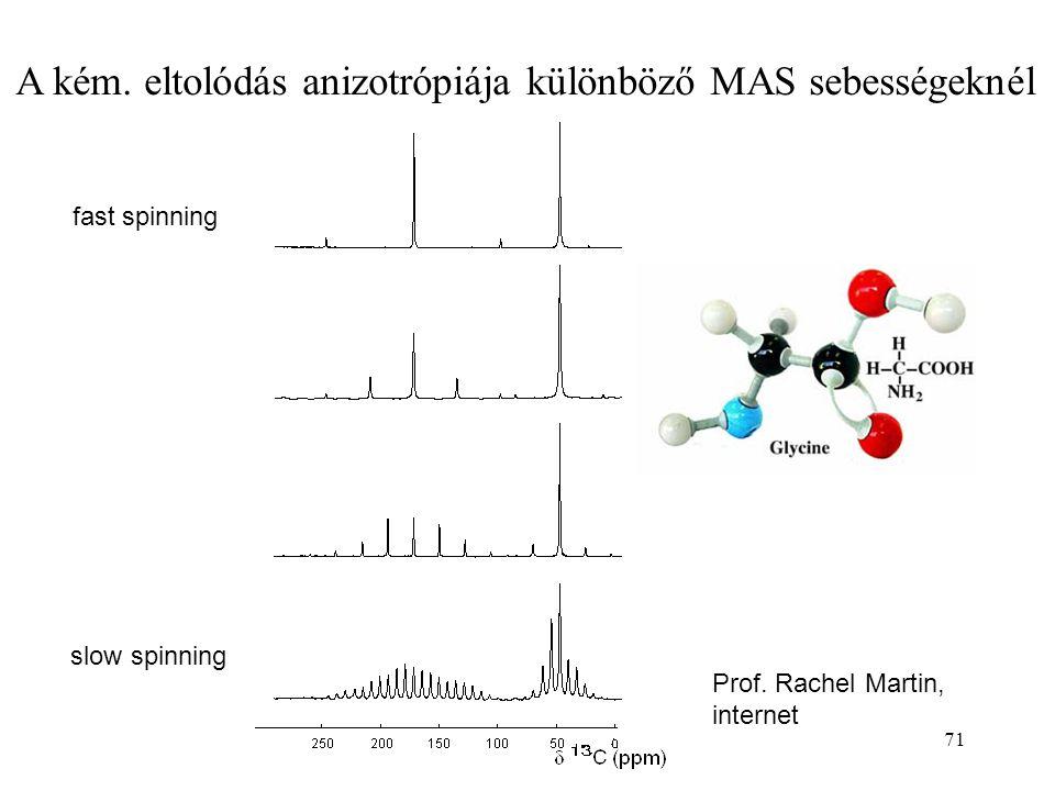 A kém. eltolódás anizotrópiája különböző MAS sebességeknél