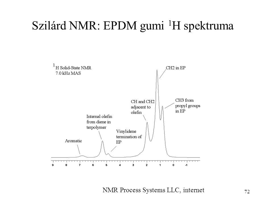 Szilárd NMR: EPDM gumi 1H spektruma