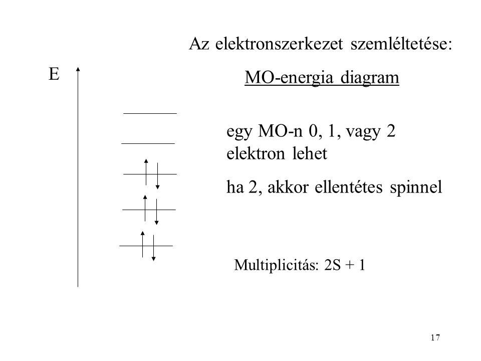 Az elektronszerkezet szemléltetése: MO-energia diagram E