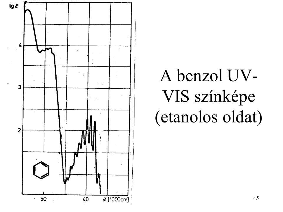 A benzol UV-VIS színképe (etanolos oldat)